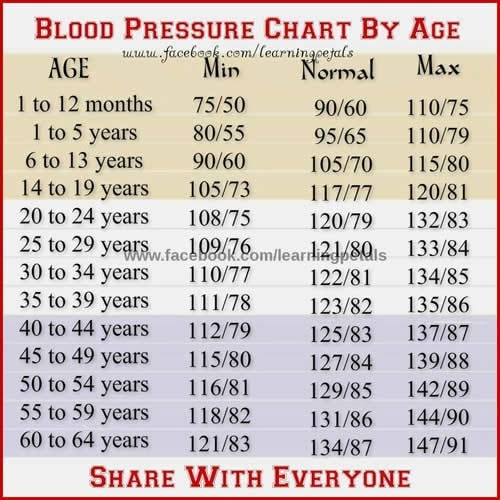 Pulse Oximeter Readings Chart Age Wise